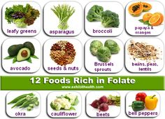 Today, have one food that contains folate or folic acid. Folate is naturally found in dark green, leafy veggies; Folic Acid Foods, Foods High In Folate, Baby Food Recipes, Healthy Recipes, Healthy Foods, Food Tips, Healthy Hair, Healthy Drinks, Clean Eating