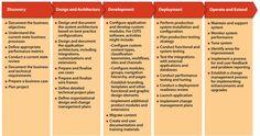 7a - Software development activities_0.png (1200×631)