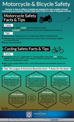 Nyc Bike Safety Infographic Student Centered Resources News And Nyc