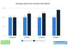 We've analyzed the social share counts of over 100 million articles in the past right months. So it's fair to say we have a pretty good idea of what gets shared the most.