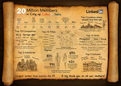 LinkedIn India Is Now 20 Million Members Strong. 20 Million Members In City Of LinkedIn India. Articles En Anglais, Employer Branding, Coach Me, Le Web, India, My Favorite Image, Read More, Workplace, Digital Marketing