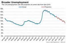 It will take a long time for broad unemployment to get back to where it was.