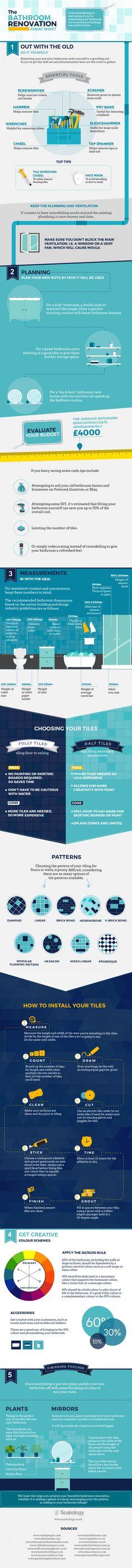 An Infographic on Bathroom Renovation Cheat Sheet #Infographics
