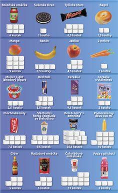 Cukr v jídle