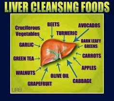 Liver Cleanse Detox Good to know Liver Detox Cleanse, Detox Your Liver, Detox Diet Plan, Health Cleanse, Fatty Liver Diet, Healthy Liver, Healthy Detox, Eating Healthy, Healthy Tips