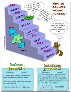 Here's a nice help sheet for students on converting among metric units.