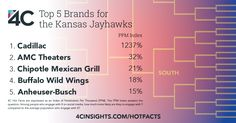 These are the top brands for fans of Kansas Men's Basketball.