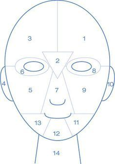 """The different zones on your face & see what triggers acne:    Zones 1 & 3 (forehead)  Traditionally, the forehead connects to your digestion. If you break out in this area, improve your elimination by drinking water and eating """"whole"""" foods. You could possibly suffer from a food intolerance (like wheat or gluten).    Zone 2 (middle of Forehead)  The middle of the forehead, between the eyebrows, connects to the liver. Congestion and breakouts could be related to consumption of alcohol and…"""
