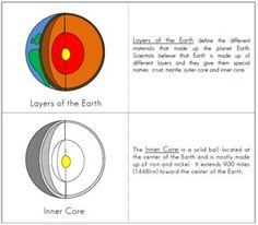 Layers of the Earth (Free Printable)