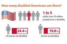 Add this infographic to your toolkit – The Modern Face of Disability Disability Insurance, Life Insurance, Infographic, Ads, India, How To Plan, Modern, Infographics, Goa India