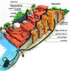 opzet Waterval Fish Pond Gardens, Turtle Pond, Pool Fountain, Water Features, Garden Inspiration, Backyard, Landscape, Gardening, Plants
