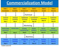 technology commercialization process | Goldsmith Technology Commercialization Model | IL Small Business ...