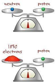 Illustration showing that almost all of the weight of an atom comes from the protons and neutrons.