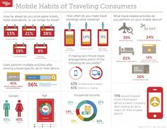 Mobile habits