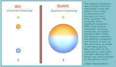 Bit vs Qubit - Quantum Computing