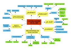Mapa Evaluación D.R. Floor Plans, Diagram, Maps, Project Based Learning, Highlights, Floor Plan Drawing, House Floor Plans