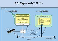 #NDRには PCI 設計開発、CPUボード設計、FPGA 設計、One Stop Solution システム開発を行います。