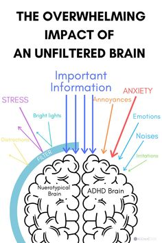 Adhd Facts, Brain Facts, Adhd Quotes, Adhd Medication, Adhd Help, Adhd Brain, Adhd Strategies, Adhd Symptoms, Mental Health Resources