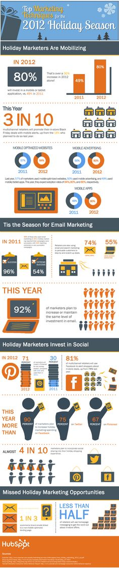 See how marketers are using social media, mobile marketing and email this holiday season with this great infographic from HubSpot. Inbound Marketing, Internet Marketing, Online Marketing, Social Media Marketing, Mobile Marketing, Marketing Digital, Marketing Channel, Holiday Market, Marketing Techniques