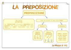 Mappa PREPOSIZIONE