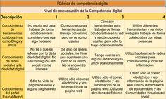 Rubrica competencia digital 2