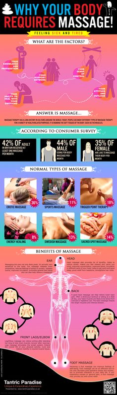 Massage- Its Ultimate Health Benefits