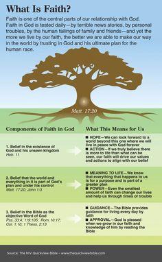 Wat is geloof en wat zijn de gevolgen voor ons dagelijks leven? // What is Faith?