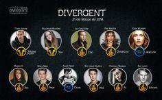 divergentebrasil:  Cast 4 Divergent Movie!