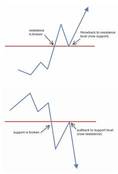 How to trade easy confluence technical analysis techniques and forex trading signals to get results. Trading Quotes, Intraday Trading, Stock Charts, Cryptocurrency Trading, Financial Markets, Technical Analysis, Forex Trading Strategies, Forex Strategies, Stock Market