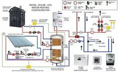 Diagram of complicated solar thermal system with radiant floors and domestic hot water