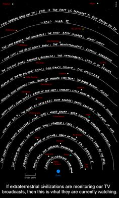 If Extraterrestrials Are Watching Our TV Signals, This Is What They Are Currently Seeing. #SETI #extraterrestrial