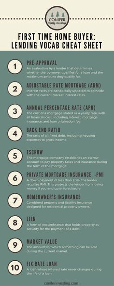 first time home buyers mortgage lending vocab cheat sheet for the home buying process.
