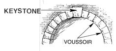 Keystone - The central stone of an arch, sometimes sculpted or otherwise embellished. Visual Thesaurus, Scrabble Words, Rome Architecture, Polaroid, Element Symbols, Occult Symbols, Free To Use Images, Spelling Bee, Control System