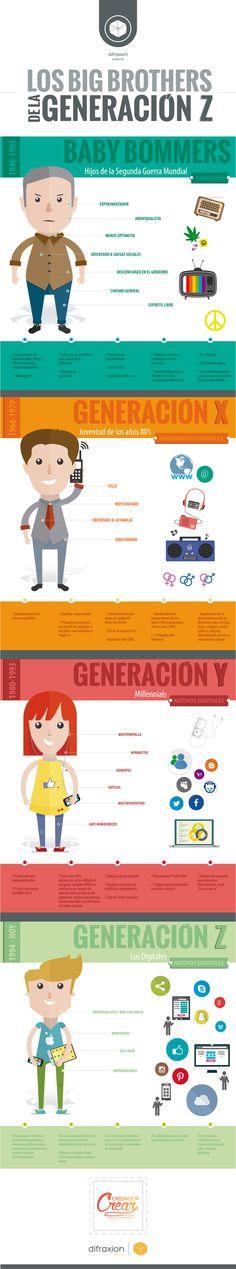 Generación Z, #GenZ, marketing, Millennials, Baby Boomers, Generacion Y, Generacion X