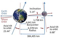 Why isn't there an eclipse every month? This orbit of the Moon around the Earth features 2 interactions between the respective shadows; a partial lunar eclipse during the full moon last month and the. Moon Orbit, Sun Moon, Axial Tilt, Facts About Earth, Earth And Space Science, Closer To The Sun, Christmas Night, Chakra Meditation, Outer Space