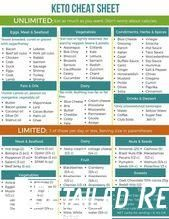The 28 day keto challenge is best suited for keto beginners, who want to start the ketogenic diet and stick to it without failing. Never fail in Keto Diet. Everything You Need for Keto Success Keto Food List, Food Lists, Grocery List Healthy, Low Carb Fruit List, Keto Diet Plan, Diet Meal Plans, Atkins Diet, Easy Keto Meal Plan, Paleo Diet