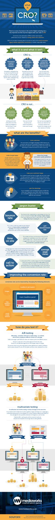 Infographic: What is conversion rate optimisation?