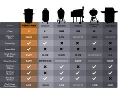 Check out a comparison chart on this page to see how the Pit Barrel® Cooker stacks up against the competition. Click now to see infographic.