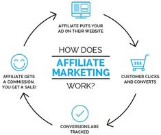 Learn affiliate marketing basics that work for all niches when using a proved system Wealthy Affiliate best affiliate marketing training program for beginners. Business Marketing, Internet Marketing, Online Marketing, Online Business, Marketing Companies, Marketing Training, Marketing Strategies, Marketing Videos, Best Lifestyle Blogs