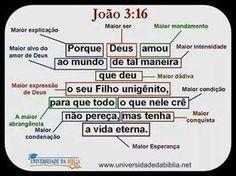 João 3.16 Porque ( Maior Explicação ) Deus ( Maior Ser ) amou ( Maior Mandamento ) ao mundo ( Maior alvo de Deus ) de tal maneira (M