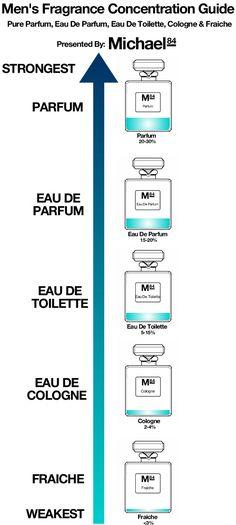 The Difference Between Eau De Toilette, Cologne & Parfum In Men's Fragrances - The Difference Between Eau De Toilette, Cologne & Parfum In Men's Fragrances - Cologne Parfum, Perfume And Cologne, Perfume Oils, Men's Cologne, Perfume Fragrance, Perfume Bottles, Best Perfume For Men, Best Fragrance For Men, Best Fragrances