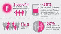 digital mums et réseaux sociaux (us)