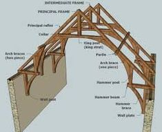 Billedresultat for timber frame hammer beam