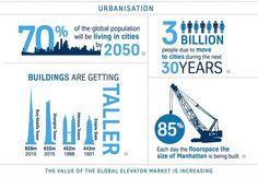 Information on Urbanization