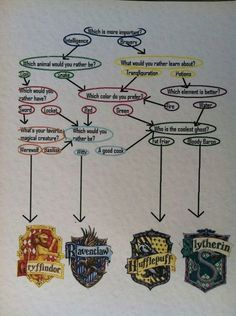 Ravenclaw or Hufflepuff. I can't decide on the first question, one answer goes to Ravenclaw the other goes to Hufflepuff Magie Harry Potter, Cumpleaños Harry Potter, Fans D'harry Potter, James Potter, Harry Potter Universal, Harry Potter Houses Test, Harry Potter Children, Potter Facts, Slytherin