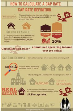 cap rates,commercial real estate,net operating income
