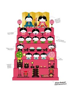 """Hina-matsuri is a festival that takes place every year on 3 March to celebrate and wish good health and happiness for the daughters of a Japanese household. Families celebrate by putting up ornamental dolls on display shelves called """"Hina-ningyo"""" at home. These dolls are dressed in costumes of the imperial court with the Emperor and Empress being at the topmost tier."""