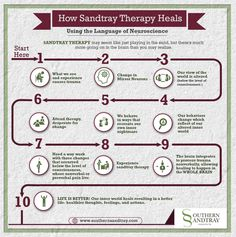 Southern Sandtray Infographic- brain healing