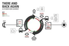 SF Muni User Journey Map - EVAN LITVAK - nice example of a simple customer journey