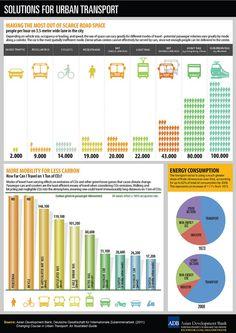 Soluções para transporte urbano / Solutions for urban transport by Asian Development Bank